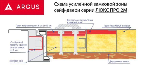 Схема Люкс про Замковая зона